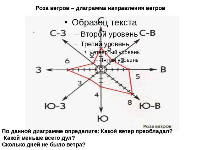 Роза ветров – диаграмма направления ветров По данной диаграмме определите: Ка...