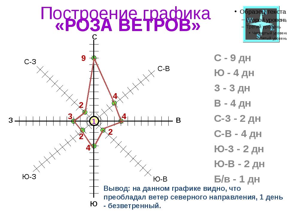 Построение графика «РОЗА ВЕТРОВ» С - 9 дн Ю - 4 дн З - 3 дн В - 4 дн С-З - 2...