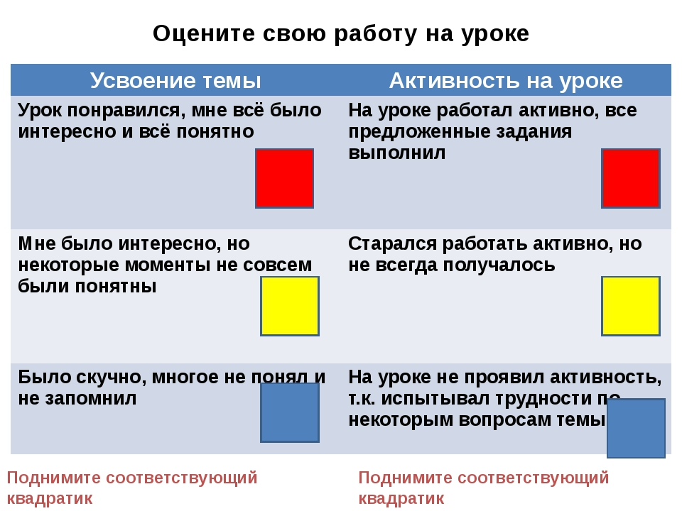 Оцените свою работу на уроке Поднимите соответствующий квадратик Поднимите со...