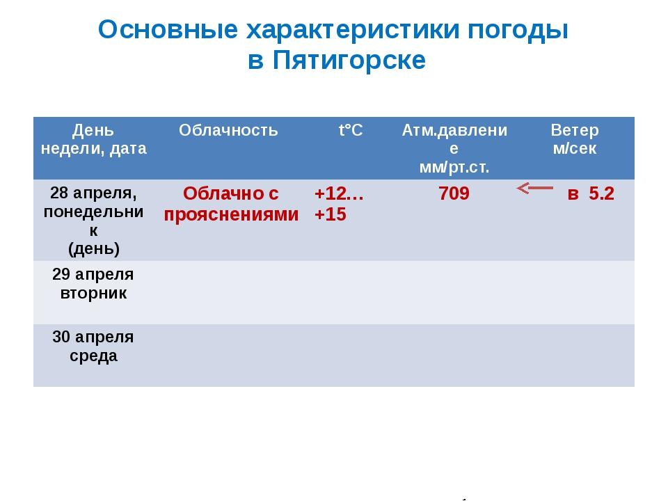 Основные характеристики погоды в Пятигорске День недели, дата Облачность t°С...