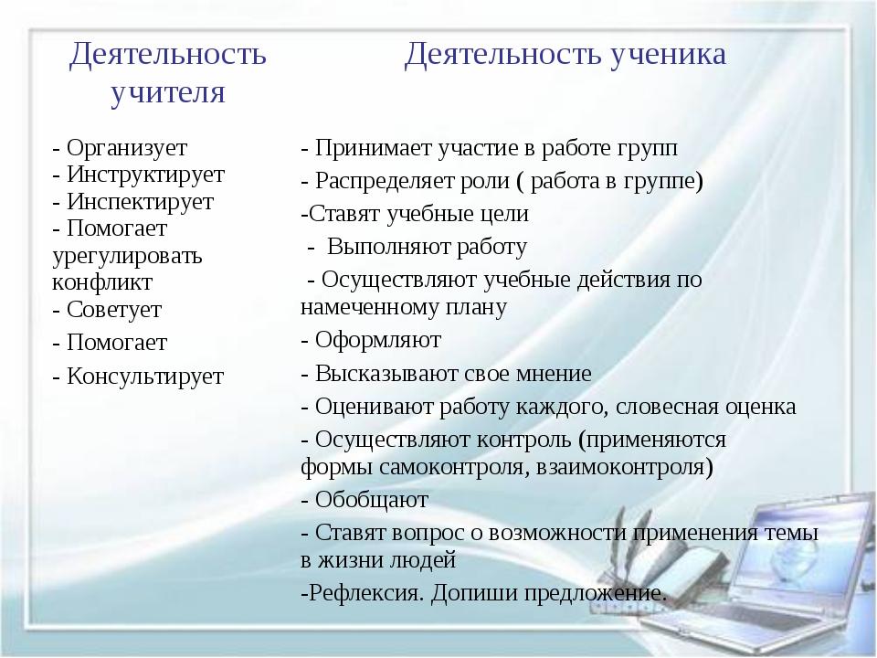 Деятельность учителяДеятельность ученика - Организует - Инструктирует - Инсп...