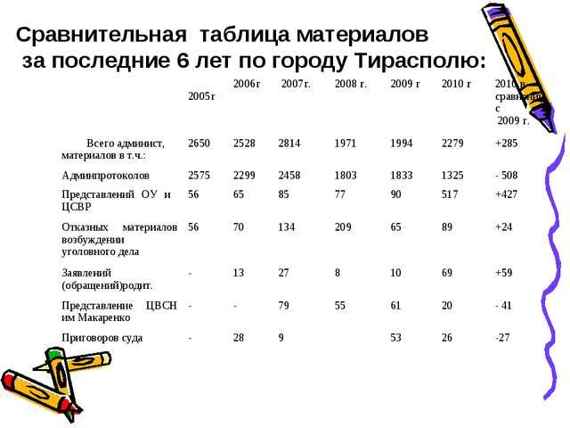 Сравнительная таблица материалов за последние 6 лет по городу Тирасполю:  20...