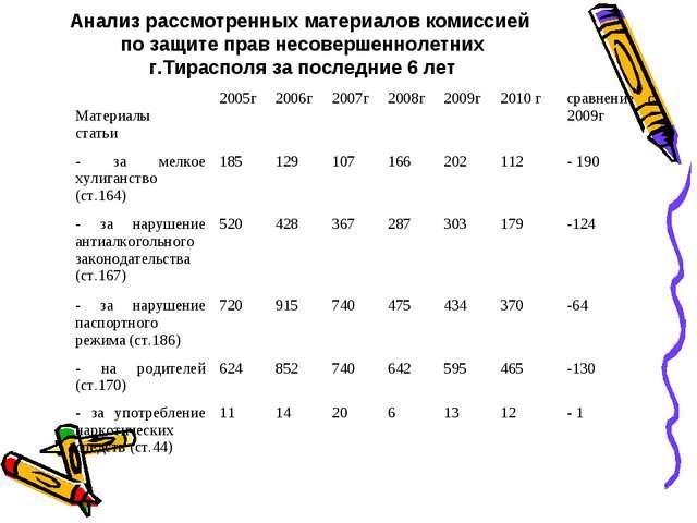 Анализ рассмотренных материалов комиссией по защите прав несовершеннолетних г...