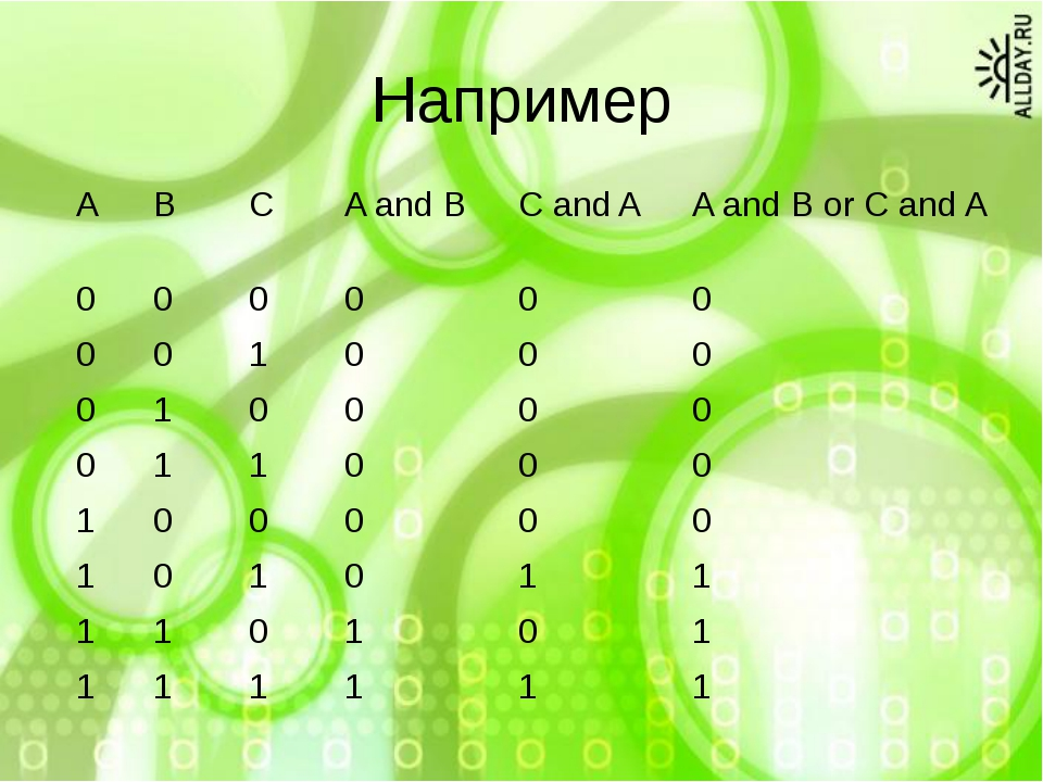 Например A B C A and B C and A A and B or C and A 0 0 0 0 0 0 0 0 1 0 0 0 0 1...