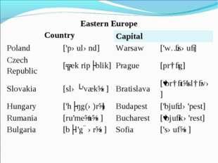 Eastern Europe CountryCapital Poland['pəulənd]Warsaw['wɔːsəuː] Czech R