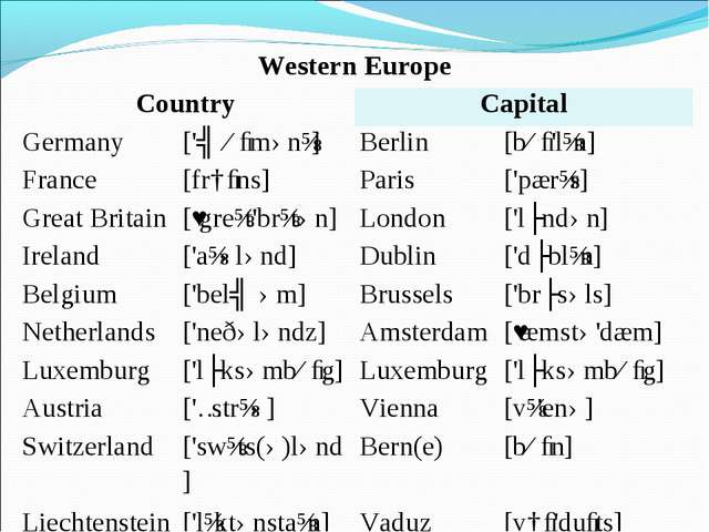 Western Europe CountryCapital Germany['ʤɜːmənɪ]Berlin[bɜː'lɪn] France...