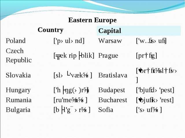 Eastern Europe CountryCapital Poland['pəulənd]Warsaw['wɔːsəuː] Czech R...