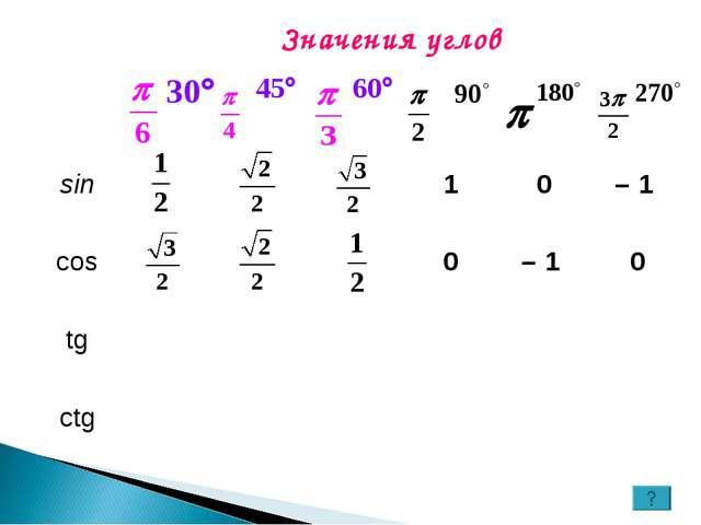 Значения углов  sin10– 1 cos0– 1 0 tg  ctg