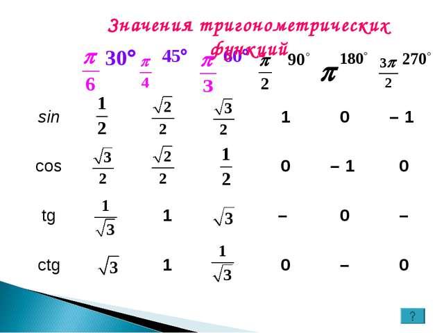 Значения тригонометрических функций  sin10– 1 cos0– 1 0 tg...