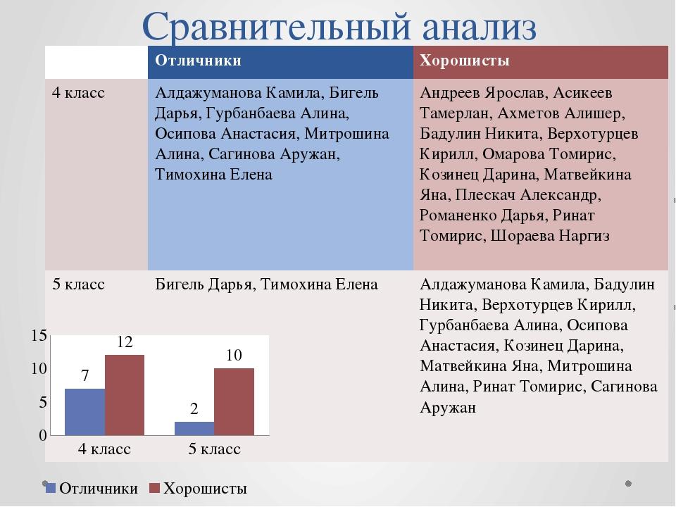 Сравнительный анализ Отличники Хорошисты 4 класс АлдажумановаКамила,БигельДар...