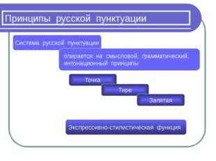 Принципы русской пунктуации Система русской пунктуации опирается на смысловой