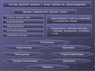 Состав русской лексики с точки зрения ее происхождения Лексика современного р