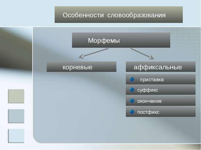 Особенности словообразования Морфемы корневые аффиксальные приставка суффикс...