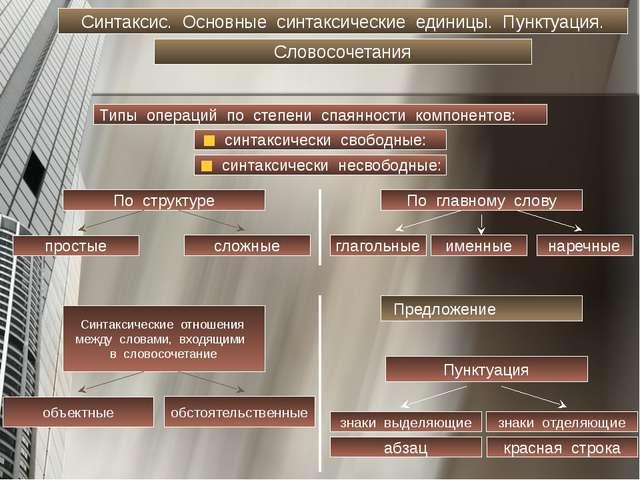 Синтаксис. Основные синтаксические единицы. Пунктуация. Словосочетания Типы о...