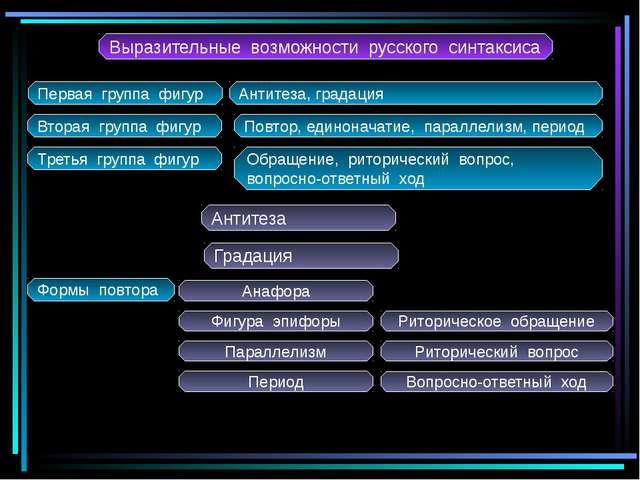 Выразительные возможности русского синтаксиса Первая группа фигур Антитеза, г...
