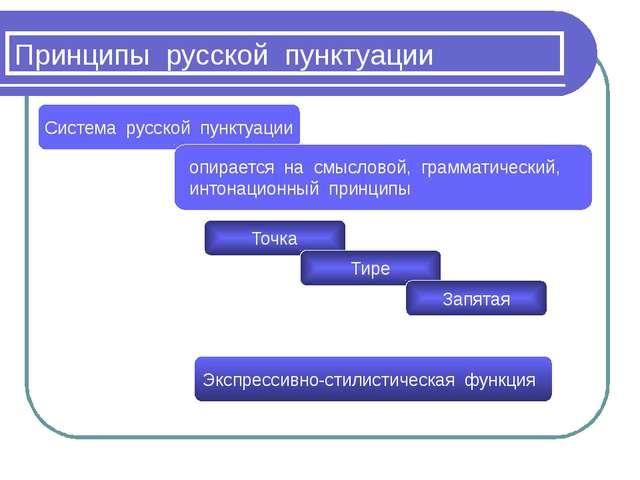 Принципы русской пунктуации Система русской пунктуации опирается на смысловой...