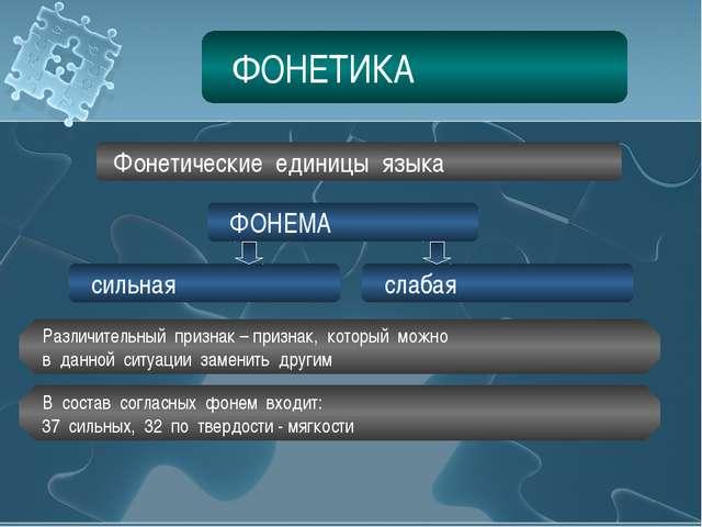 ФОНЕТИКА Фонетические единицы языка ФОНЕМА сильная слабая Различительный приз...