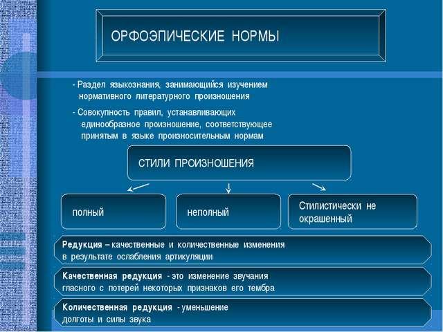 ОРФОЭПИЧЕСКИЕ НОРМЫ - Раздел языкознания, занимающийся изучением нормативного...