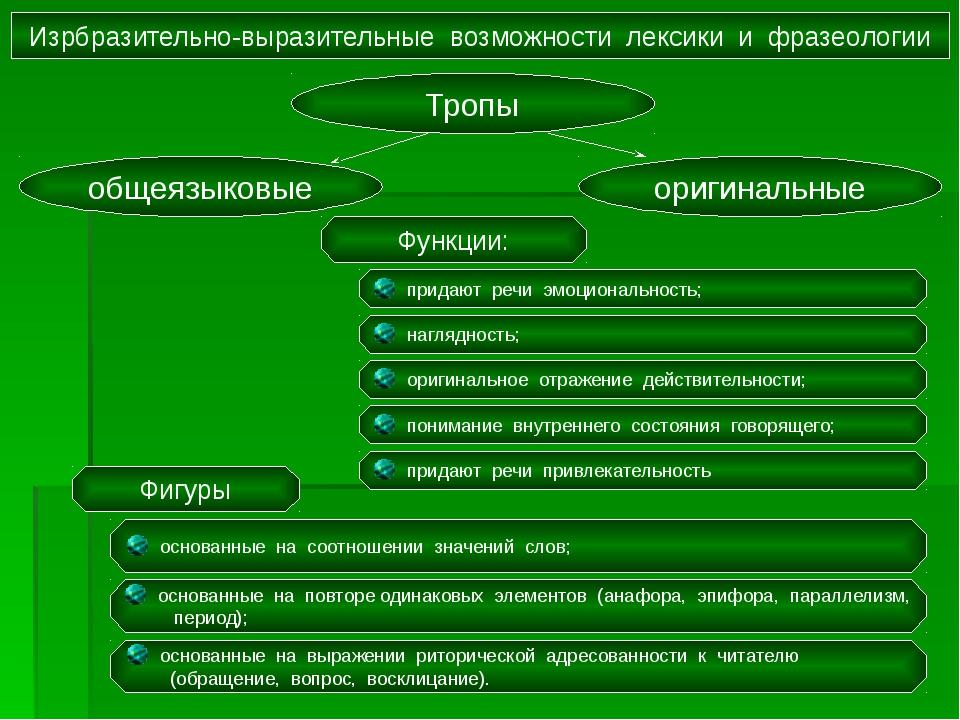 Изрбразительно-выразительные возможности лексики и фразеологии Тропы общеязык...