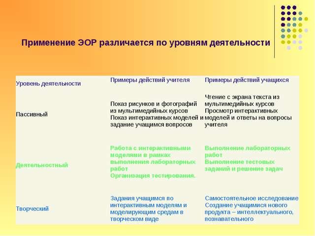 Применение ЭОР различается по уровням деятельности Уровень деятельностиПриме...