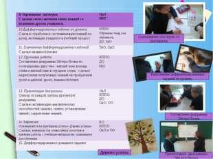 Оценивание постеров по критериям Выполнение дифференцированных заданий по уро