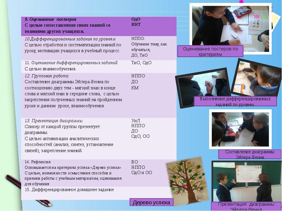Оценивание постеров по критериям Выполнение дифференцированных заданий по уро...