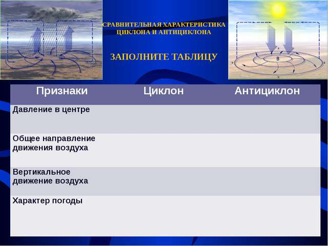 СРАВНИТЕЛЬНАЯ ХАРАКТЕРИСТИКА ЦИКЛОНА И АНТИЦИКЛОНА ЗАПОЛНИТЕ ТАБЛИЦУ Признаки...