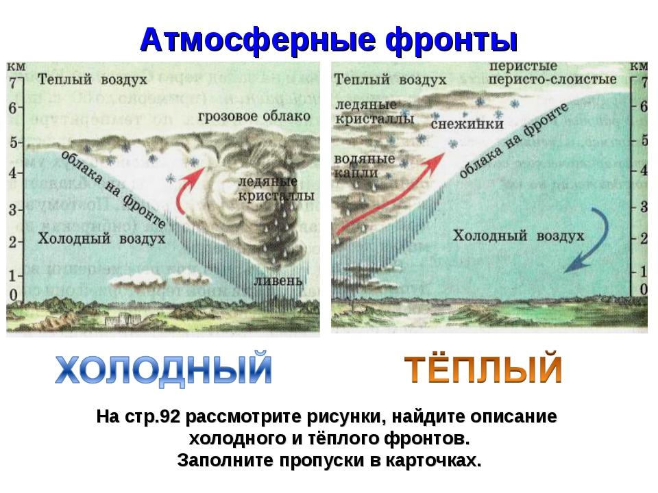Атмосферные фронты На стр.92 рассмотрите рисунки, найдите описание холодного...