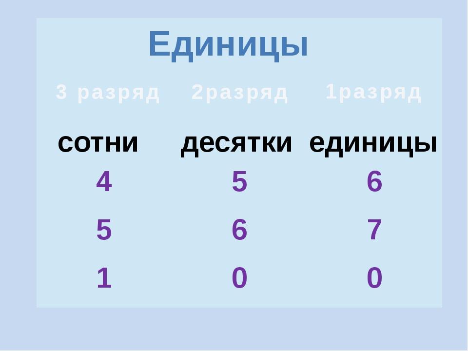 Единицы единицы сотни десятки 1разряд 2разряд 3 разряд 4 5 6 5 6 7 1 0 0
