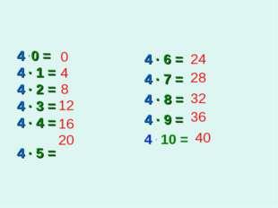 4 . 0 = 4 · 1 = 4 · 2 = 4 · 3 = 4 · 4 = 4 · 5 = 4 · 6 = 4 · 7 = 4 · 8 = 4 · 9