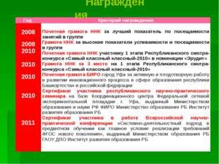 Награждения Год Критерий награждения 2008 2008 2010 2010 2010 2010 2011 Почет