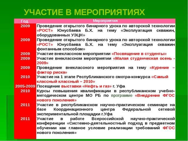 УЧАСТИЕ В МЕРОПРИЯТИЯХ Год Мероприятия 2009 2009 2009 2009 2009 2010 2005-200...