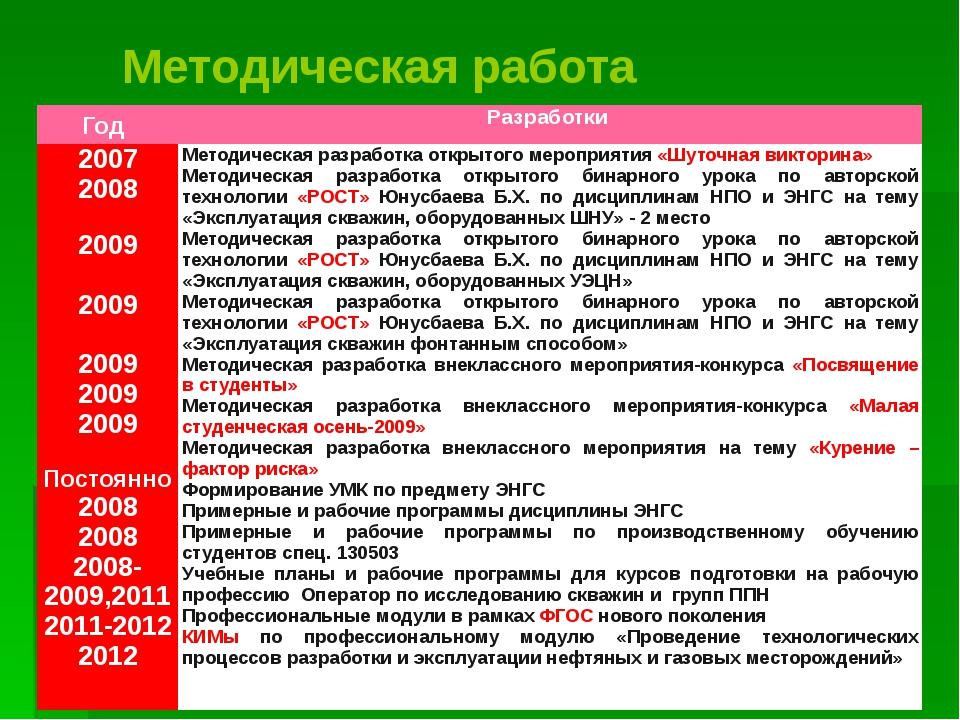 Методическая работа Год Разработки 2007 2008 2009 2009 2009 2009 2009 Постоян...