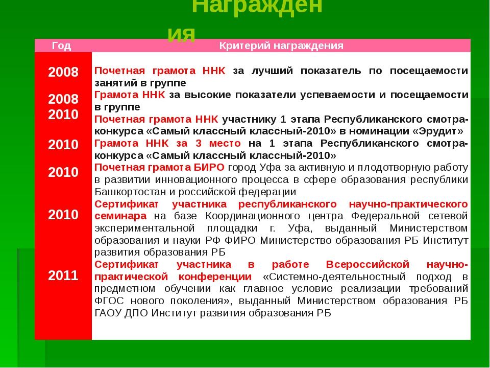 Награждения Год Критерий награждения 2008 2008 2010 2010 2010 2010 2011 Почет...