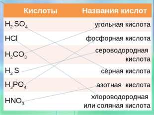 КислотыНазвания кислот H2 SO4угольная кислота HClфосфорная кислота H2CO3с