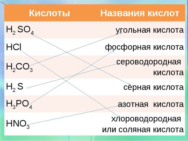 КислотыНазвания кислот H2 SO4угольная кислота HClфосфорная кислота H2CO3с...