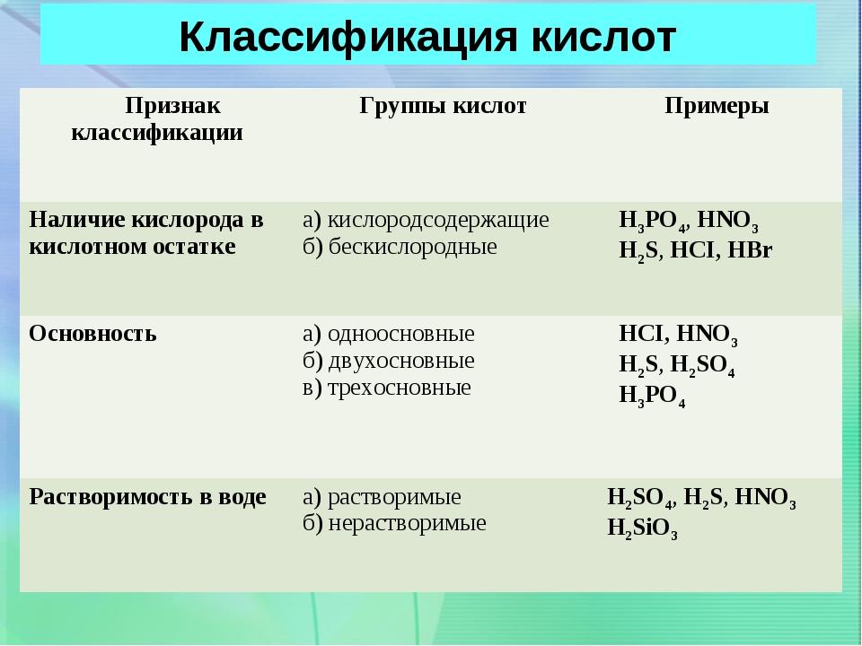 Классификация кислот Признак классификации Группы кислот Примеры Наличие ки...