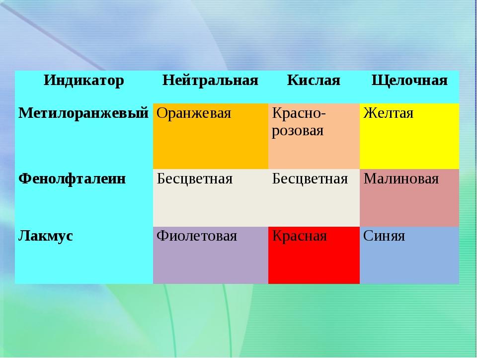 ИндикаторНейтральнаяКислаяЩелочная МетилоранжевыйОранжевая Красно-розова...