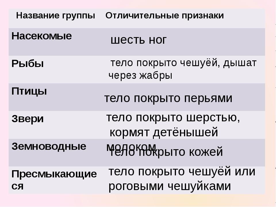 Литература Тихомирова Е.М. Поурочные разработки по предмету«Окружающий мир»:...