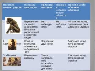 Название живых существ Признаки животного Признаки человека Признаки человеч