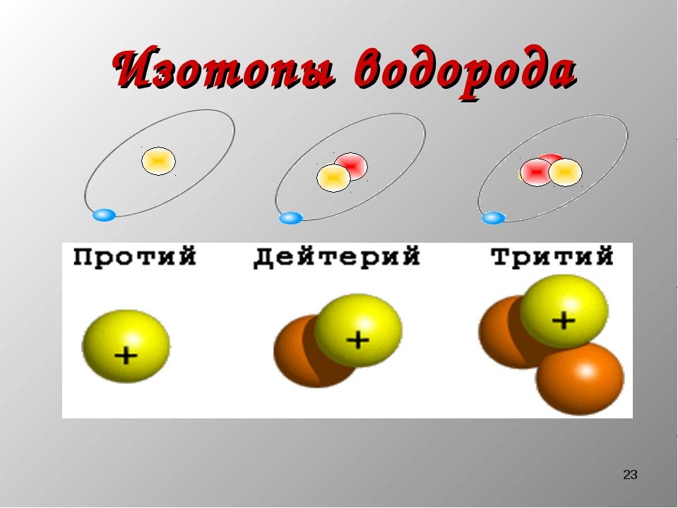 * Изотопы водорода
