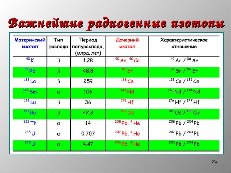 * Важнейшие радиогенные изотопы