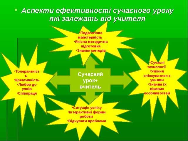 Аспекти ефективності сучасного уроку які залежать від учителя Сучасний урок+...