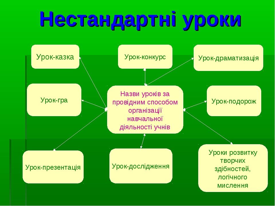 Нестандартні уроки Урок-казка Урок-конкурс Урок-драматизація Урок-гра Урок-пр...
