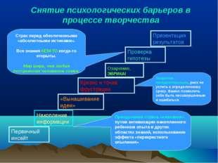 Снятие психологических барьеров в процессе творчества Первичный инсайт Накопл