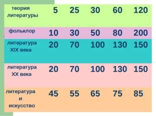 теория литературы  5253060120 фольклор10305080200 литература XIX в