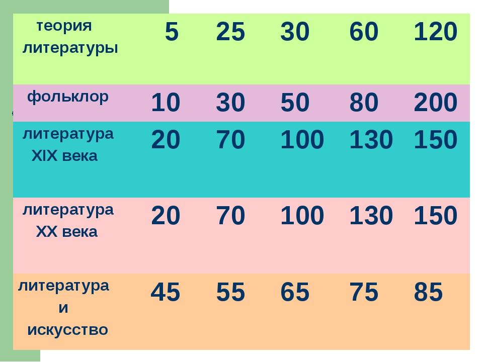 теория литературы  5253060120 фольклор10305080200 литература XIX в...