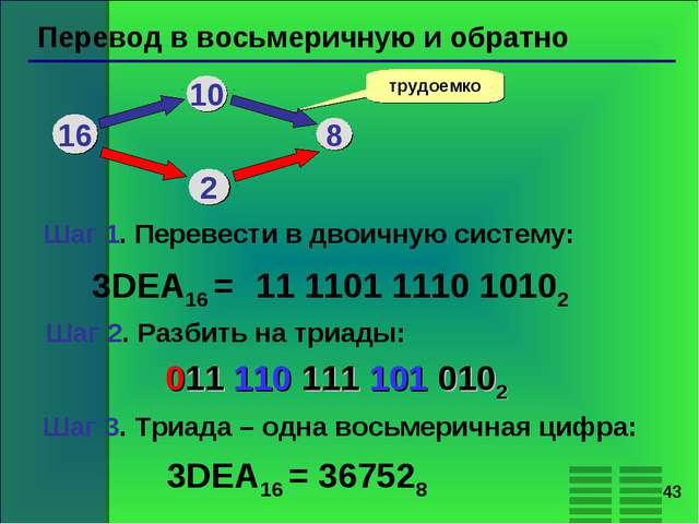 * Перевод в восьмеричную и обратно трудоемко 3DEA16 = 11 1101 1110 10102 16 1...