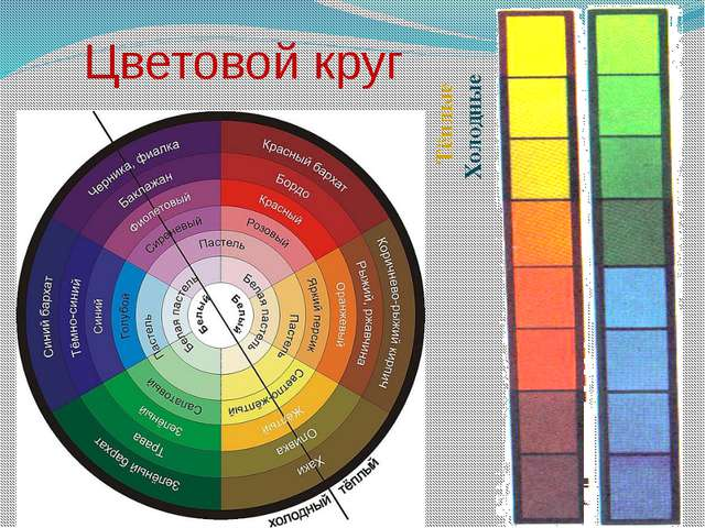 Цветовой круг Тёплые Холодные