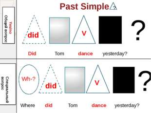 Past Simple Yes/no Общий вопрос Wh-? Специальный вопрос ? ? ? Did Tom dance y